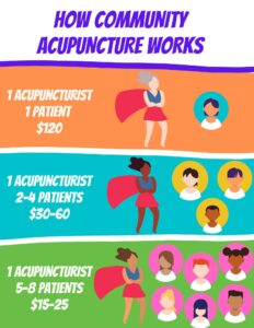 Headline in purple: How Community Acupuncture Works. Top box in orange says: 1 acupuncturist, 1 patient, $120. Image shows acupuncturist with pale skin and gray hair next to one head/torso representing one patient. Middle box in Blue says: 1 acupuncturist, 2 to 4 patients, $30 to $60. Image shows acupuncturist with dark brown skin and black hair with 3 heads/torsos representing 3 patients. Bottom box in green says: 1 acupuncturist, 5 to 8 patients, $15 to $25. Image shows acupuncturist with brown skin and brown hair with 6 heads/torsos representing 6 patients.