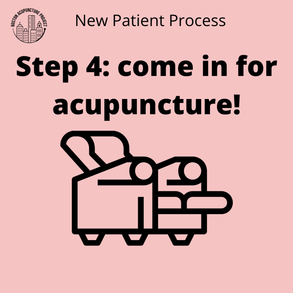 Pink box says New Patient Process Step 4: come in for acupuncture! Icon of recliner.
